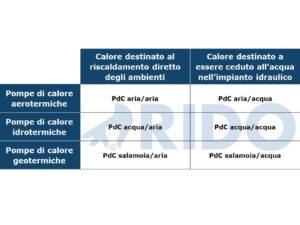 tipologie di pompe di calore