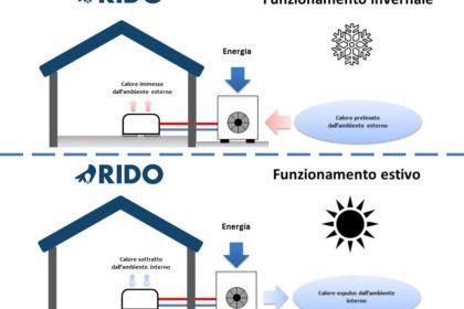 Nuove norme tecniche per pompe di calore e solare termico