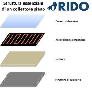 solare-termico-collettore-piano