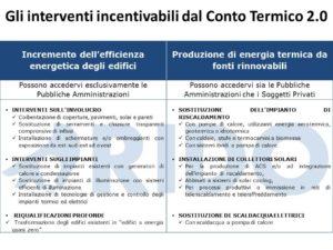 tabella-interventi-Conto-Termico-2-0