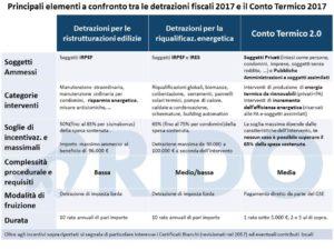 RIDO - onfronto detrazioni fiscali e conto termico 2.0