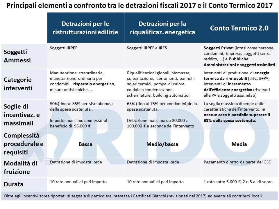 Nella Seguente Tabella Sono Comparate Le Principali Caratteristiche Delle Detrazioni  Fiscali E Del Conto Termico: