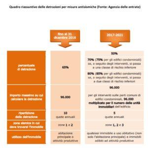 misure antisismiche detrazioni 2017-2021