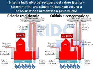 RIDO - caldaie a condensazione
