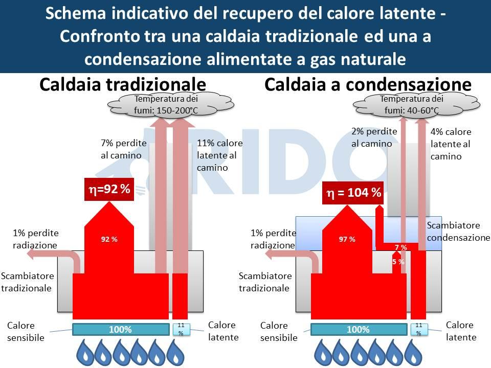 Rendimento caldaia a condensazione il principio di for Caldaia a condensazione wikipedia