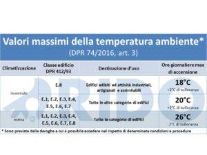 RIDO - limiti esercizio temperatura ambiente impianto termico