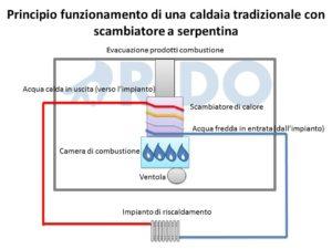 RIDO - principio funzionamento caldaia tradizionale