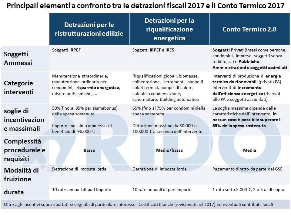 Detrazioni fiscali per la riqualificazione energetica 2017 for Detrazioni fiscali per ristrutturazione 2017