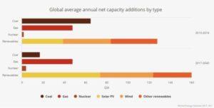 Il sistema energetico globale 2017 - proiezione al 2040 della produzione energetica per vettore