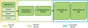 digital energy - architettura generale