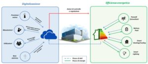 digital energy - smart building
