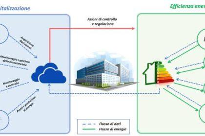Il potenziale della digital energy