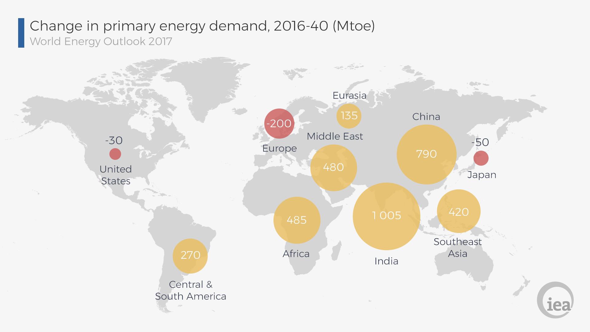 Il sistema energetico globale 2017