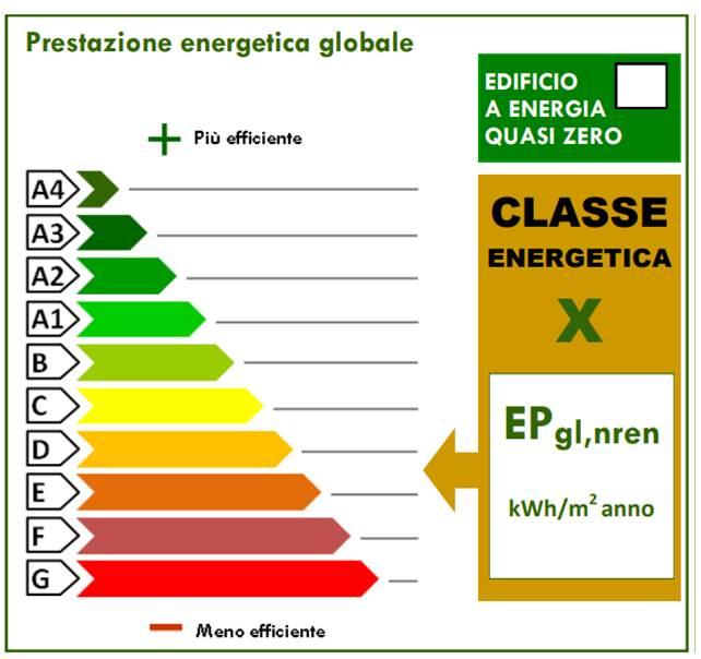 L'Attestato di Prestazione Energetica (APE): cosa è e quando serve