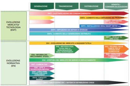 Il mercato elettrico - scenari strategici dopo il mercato regolato