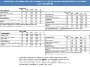 Certificazione dei generatori di calore alimentati a biomasse combustibili solide - classi qualitative