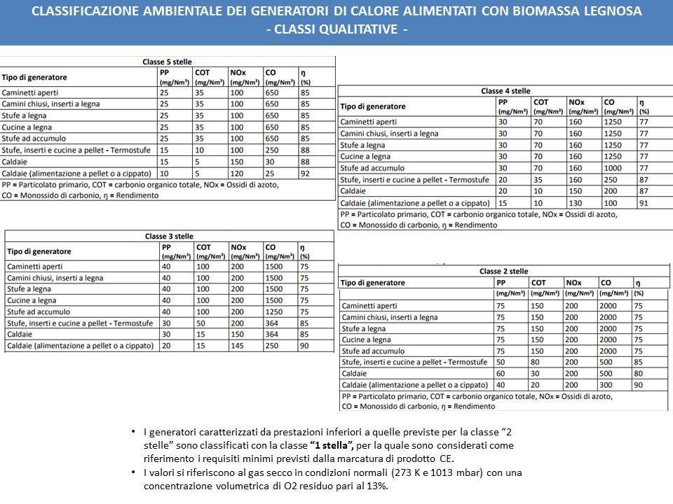 Certificazione dei generatori di calore alimentati a biomasse combustibili solide