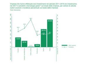 Rapporto greenitaly - imprese che hanno investito per settore di attività