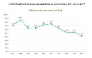 valore delle rinnovabili sul mercato elettrico - evoluzione del PUN