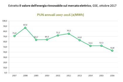 Il valore delle rinnovabili sul mercato elettrico