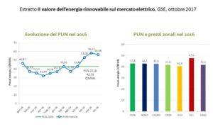 valore delle rinnovabili sul mercato elettrico - PUN 2016 e prezzi zonali