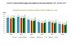 valore delle rinnovabili sul mercato elettrico - evoluzione PUN per FER