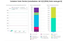 Conto Termico 2018 - contatore conto termico 12.1.2018