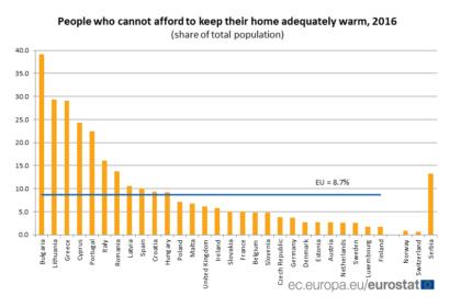 Indagine Eurostat: il 16,1% degli italiani non riesce a riscaldare adeguatamente casa nel 2016