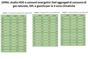 gradi giorno e consumi energetici - dati aggregati consumi energetici e HDD