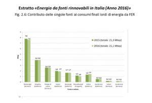 rinnovabili in Italia nel 2016 - ripartizione per fonte e settore