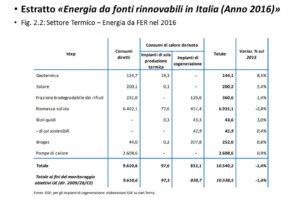 Rinnovabili in Italia - settore Termico