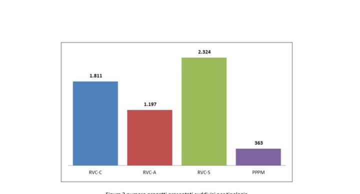 Certificati bianchi, rapporto sui risultati 2017 e primi dati del 2018