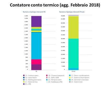 Aggiornato il Contatore Conto Termico a Febbraio 2018