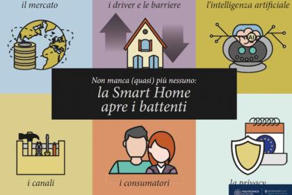 Il mercato smart home in Italia nel 2017