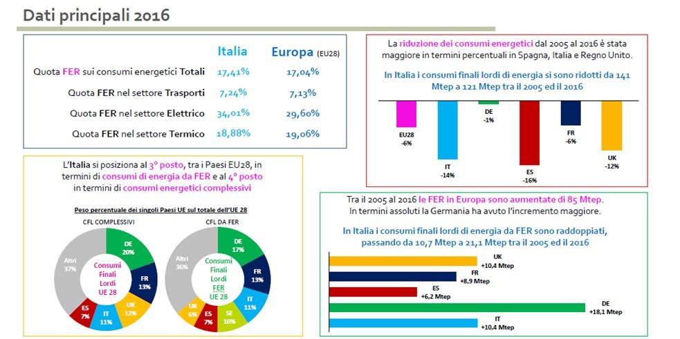fonti rinnovabili in Italia e in Europa - dati principali nel 2016