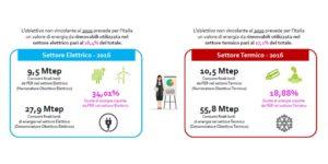 Fonti rinnovabili in Italia e in Europa - obiettivi non vincolanti Italia 2016