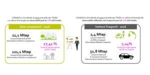Fonti rinnovabili in Italia e in Europa - obiettivi vincolanti Italia 2016