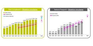 Fonti rinnovabili in Italia e in Europa - serie storica