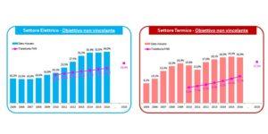 Fonti rinnovabili in Italia e in Europa - serie storica termica ed elettrica