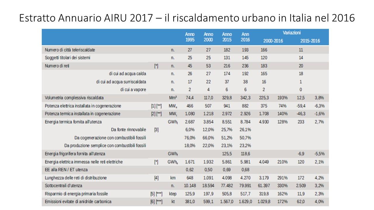 il teleriscaldamento in Italia nel 2016 - evoluzione delle reti censite dall'annuario AIRU