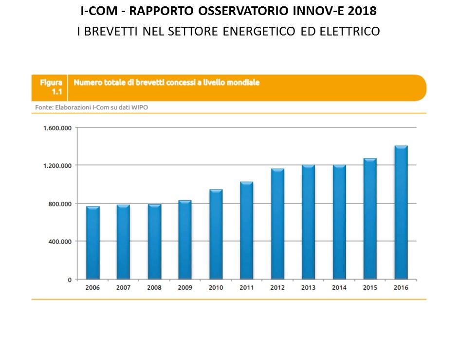 I brevetti nel settore energetico ed elettrico nel 2018 - numero di brevetti concessi globalmente