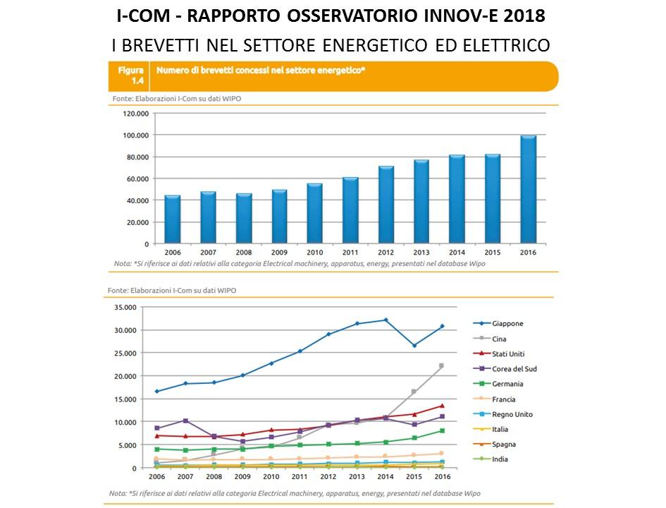 I brevetti nel settore energetico ed elettrico nel 2018 - numero di brevetti e richieste paese per paese per il settore energetico