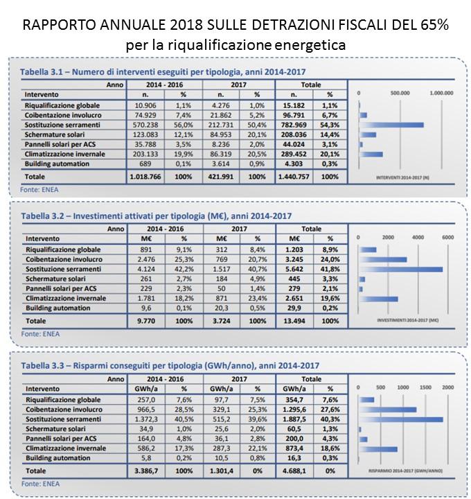 Rapporto annuale detrazioni fiscali riqualificazione energetica 2018 - interventi realizzati e benefici conseguiti