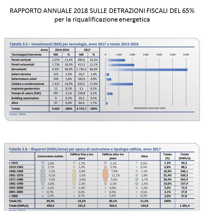 Rapporto annuale detrazioni fiscali riqualificazione energetica 2018 - invstimenti e risparmi conseguiti per tipologia edilizia