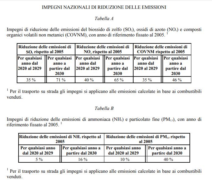 In vigore le disposizioni della Direttiva NEC su limiti di emissione