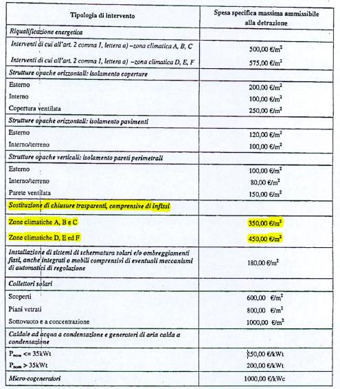 revisione dei requisiti di accesso all'ecobonus - soglie massimali unitarie 1