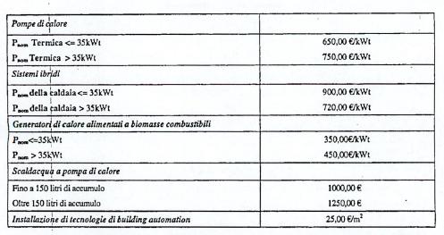 revisione dei requisiti di accesso all'ecobonus - soglie massimali unitarie 2