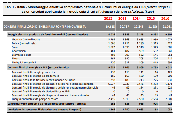 Aggiornamenti sui dati statistici del burden sharing 2018 - consumi finali lordi di energia rinnovabili