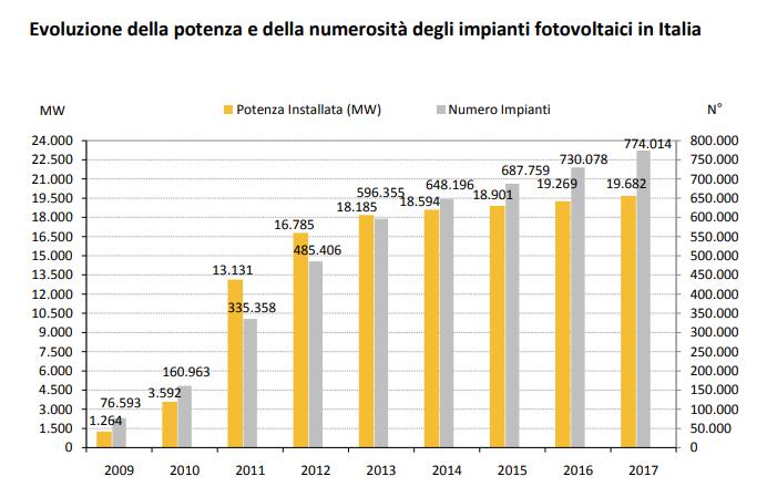 Rapporto statistico sul fotovoltaico 2017-evoluzione e numero di impianti